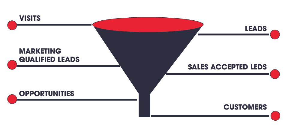 marketing funnel - cách tạo mô hình phễu khách hàng trong inbound marketing