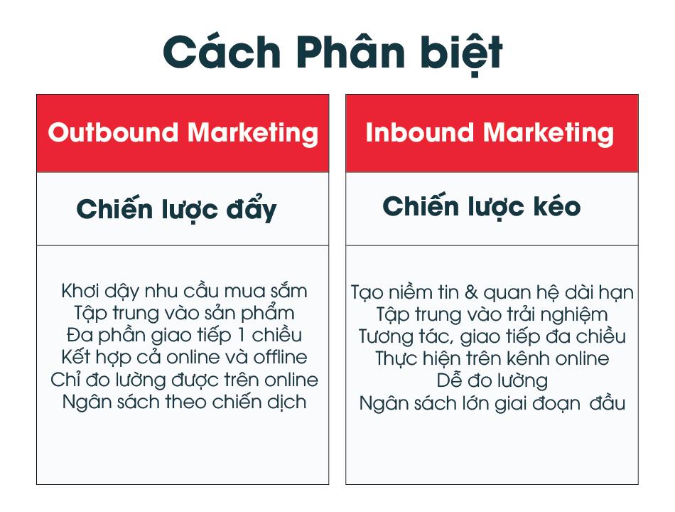 các kênh inbound và outbound marketing sử dụng