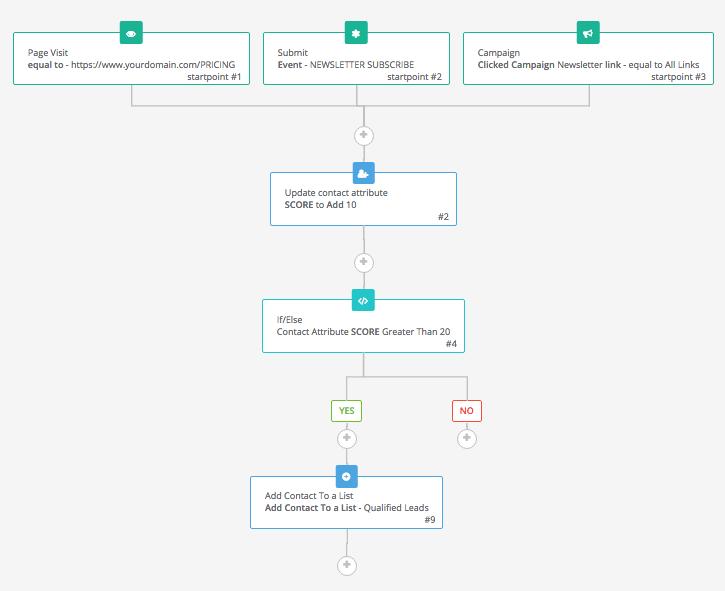 Đơn giản hóa quá trình triển khai marketing automation trong 6 bước cơ bản